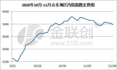 11月山東丙烷震蕩走跌 12月或仍無明顯好轉 - 第1張  | 燃氣資訊