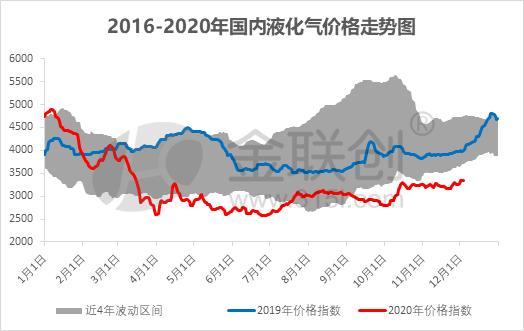 國內液化氣市場或再起新一輪炒漲 - 第1張  | 燃氣資訊