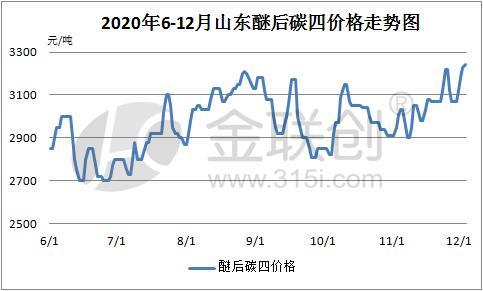 12月山東醚后價格將創半年內新高 - 第1張  | 燃氣資訊